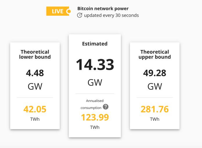 cambridge bitcoin electricity consumption index