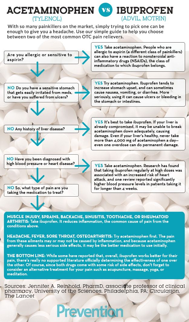 Should You Take Acetaminophen Or Ibuprofen  Prevention