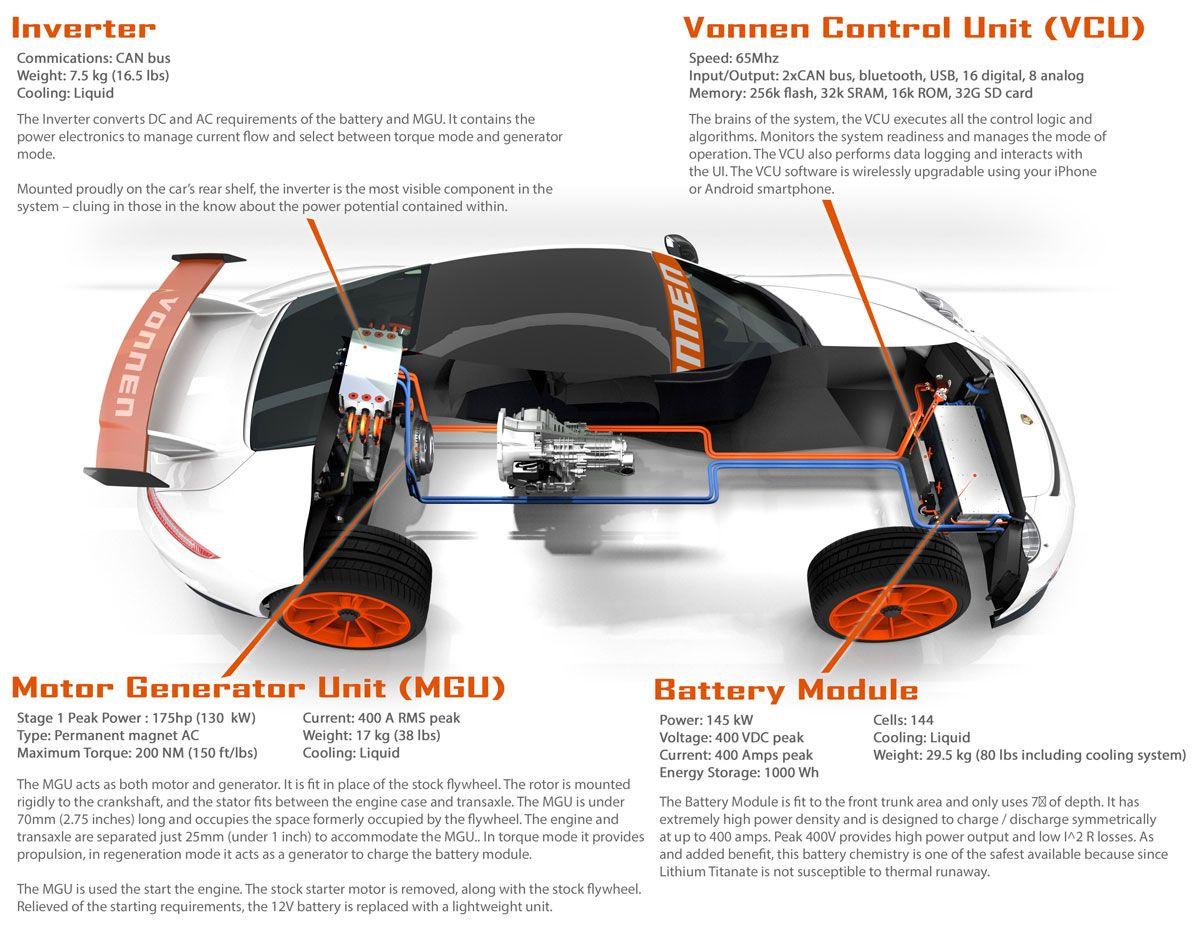 medium resolution of build porsche engine diagrams improve wiring diagram 991 aftermarket hybrid system vonnen performance and 981 rh