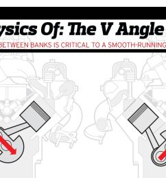 the physics of engine cylinder bank angles [ 1280 x 782 Pixel ]