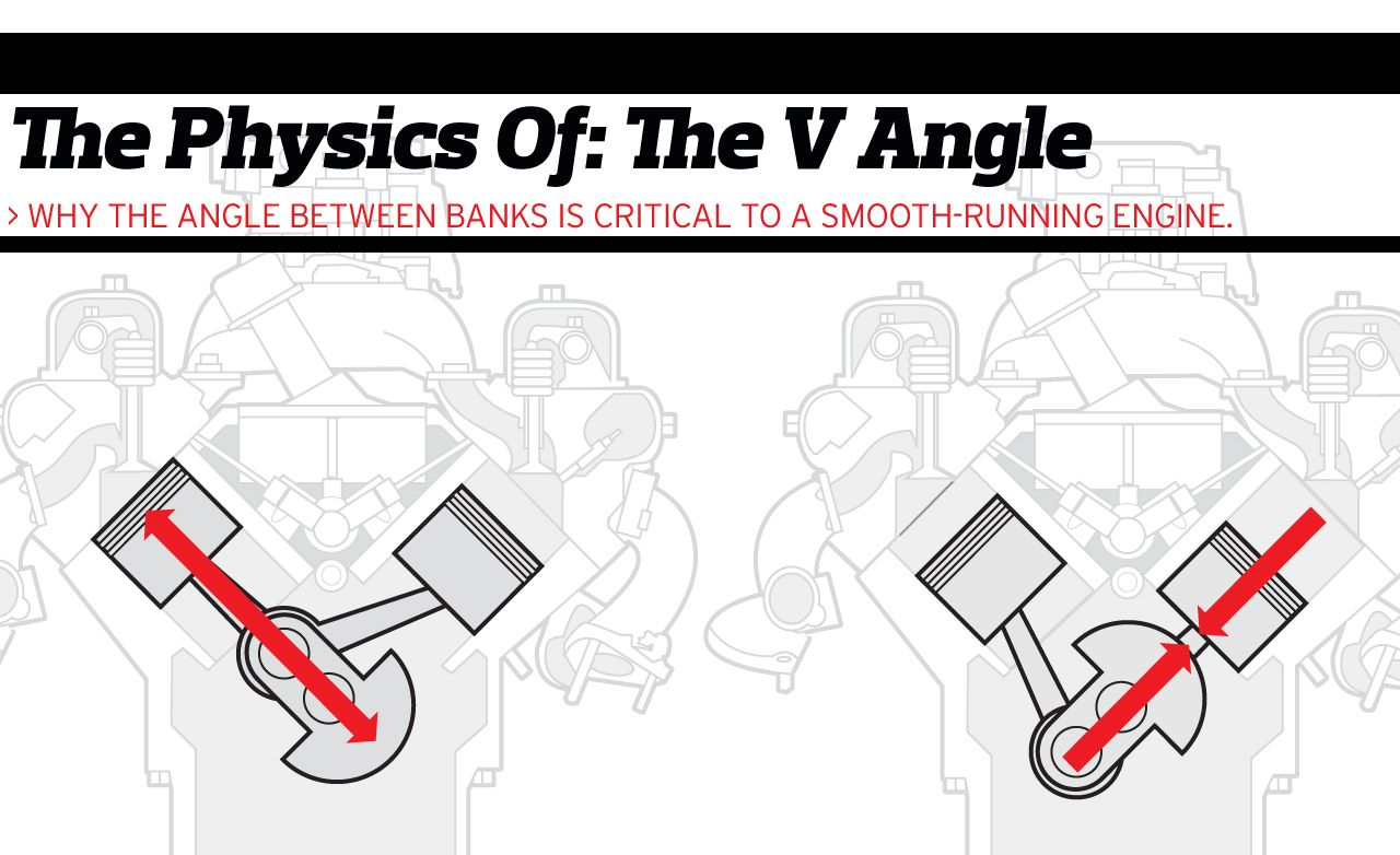 hight resolution of the physics of engine cylinder bank angles