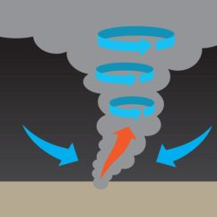Diagram Of A Tornado Forming 2007 Honda Element Wiring How Forms In 4 Steps