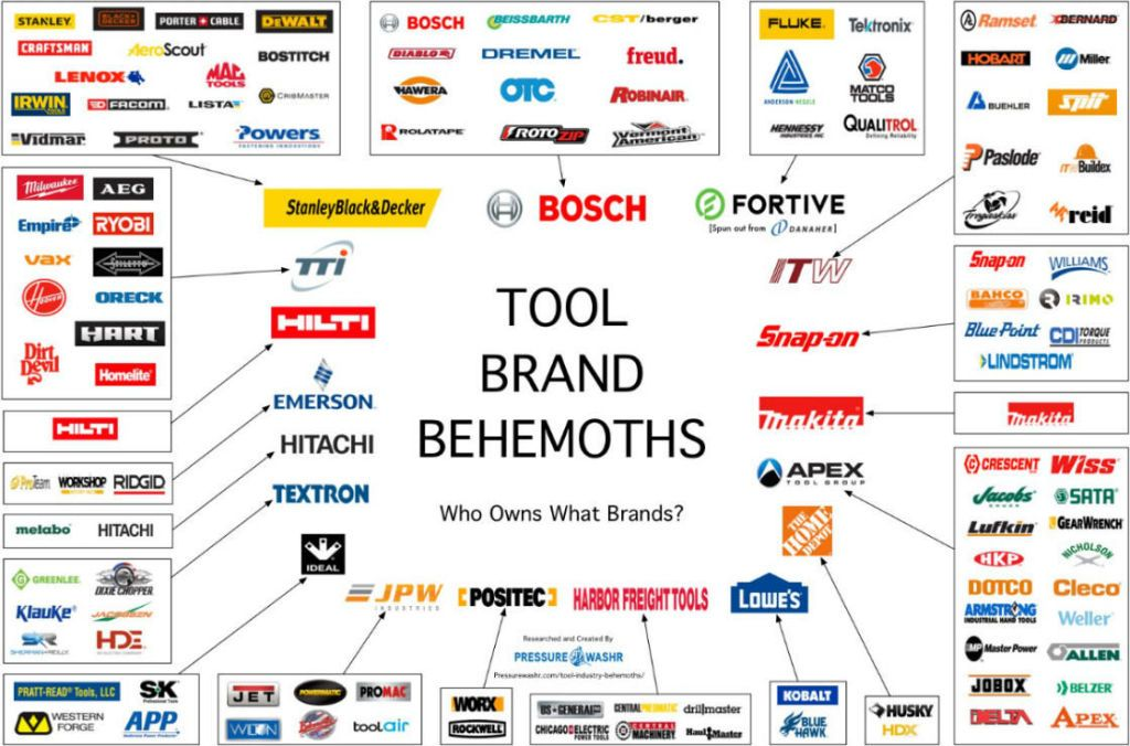 Image also four companies sell percent of power tools rh popularmechanics