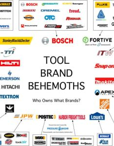 also four companies sell percent of power tools rh popularmechanics