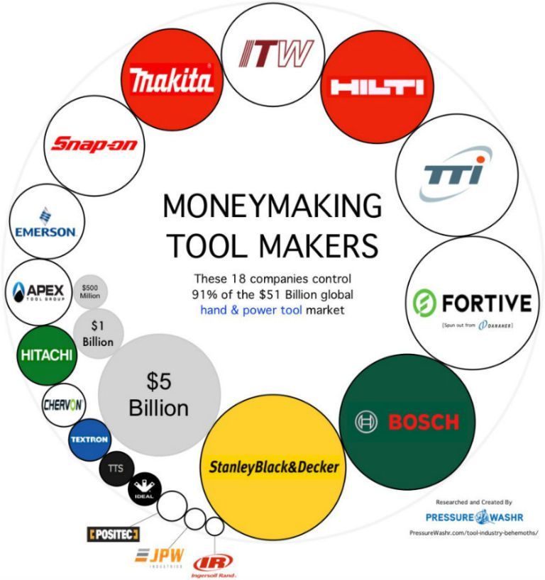 The top tool companies on globe also four sell percent of power tools rh popularmechanics
