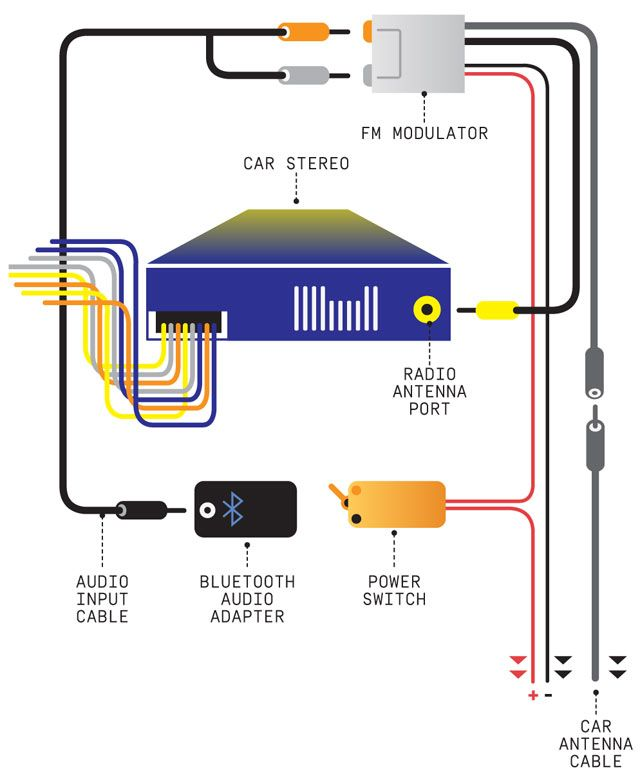 How To Connect A Car Stereo To A House Plug : connect, stereo, house, Install, Bluetooth, Audio