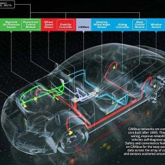 Bmw Vehicle Speed Sensor Wiring Diagram Diagrams For Car Stereos How It Works The Computer Inside Your