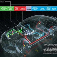 Automobile Wiring Diagram 2009 Mitsubishi Lancer How It Works: The Computer Inside Your Car