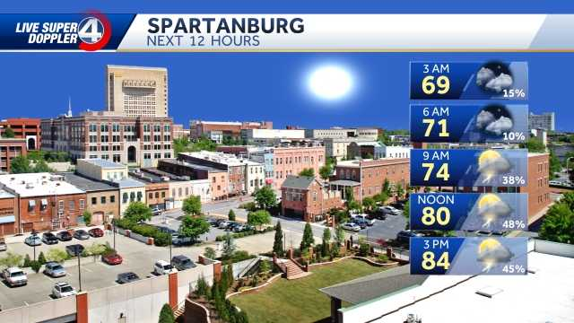 Spartanburg Weather Alerts