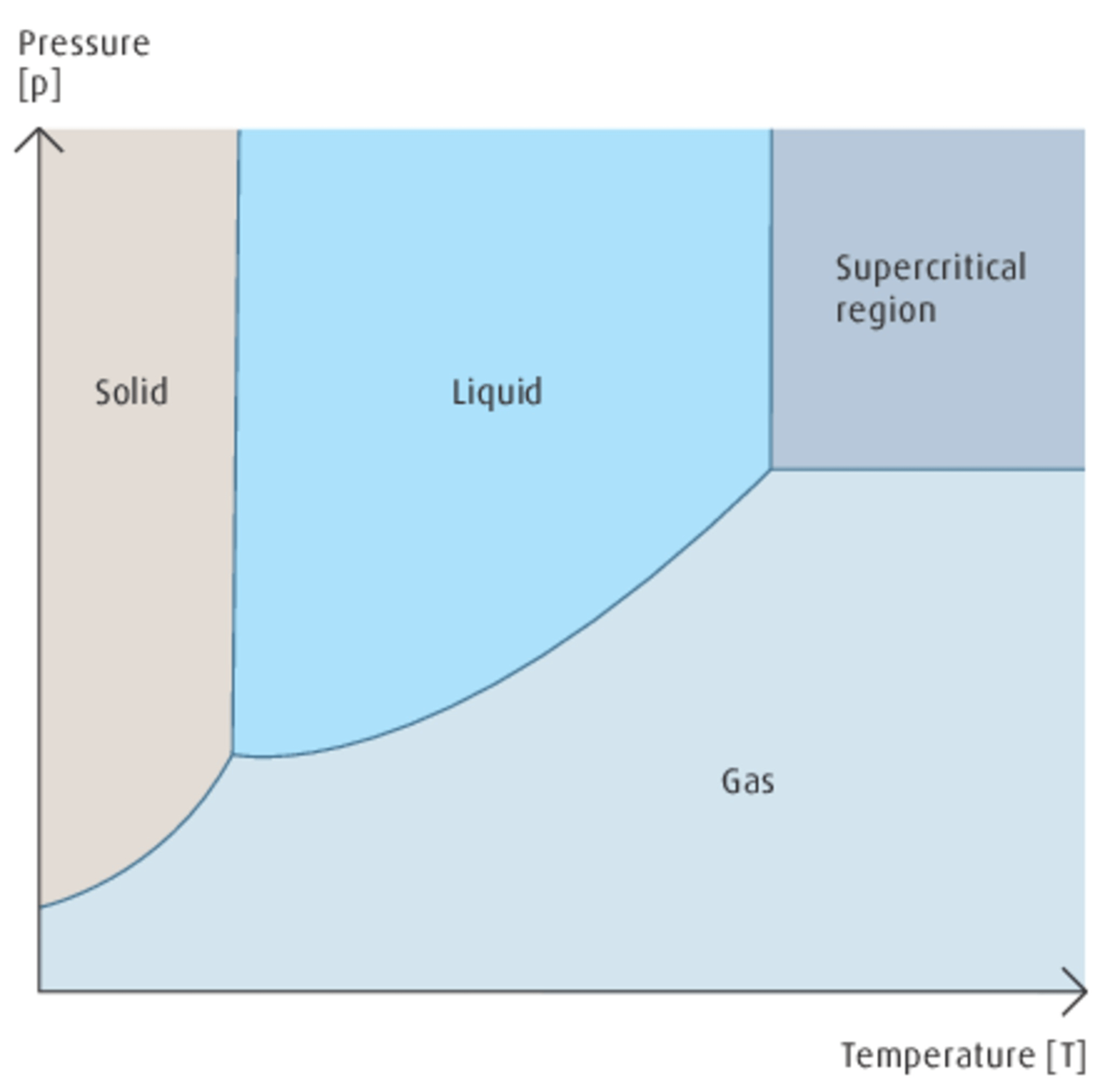 hight resolution of supercritical fluids are produced by heating a gas above its critical temperature or compressing a liquid above its critical pressure