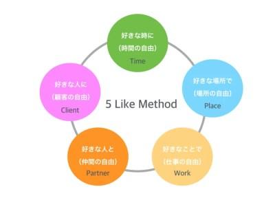 平城寿 5Likeメソッド