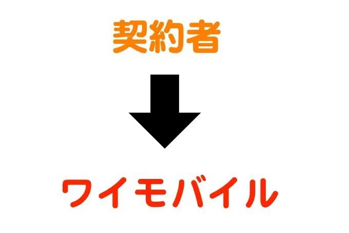 ショップで解約できない場合もある(北海道)