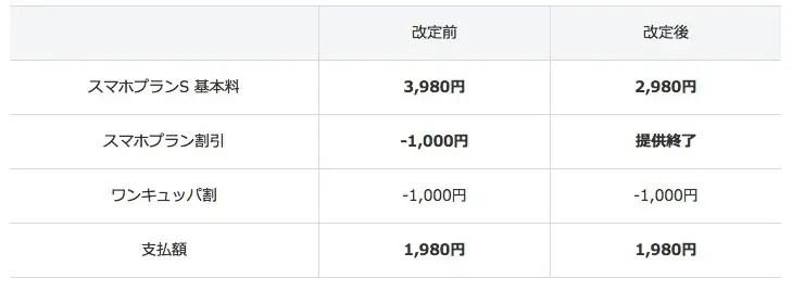 ワイモバイル!2018年6月から料金プラン・オプションの一部を改定!
