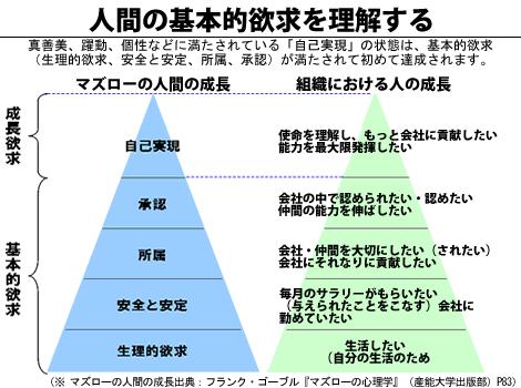 ライフハック! 死ぬこと以外はカスリ傷!! マズローの欲求5段階説!!