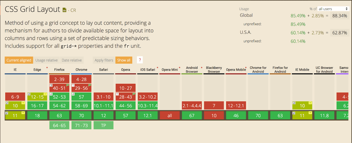 According to Can I Use, CSS grid is supported by the latest versions of all browsers but Opera Mini and Blackberry Browser.