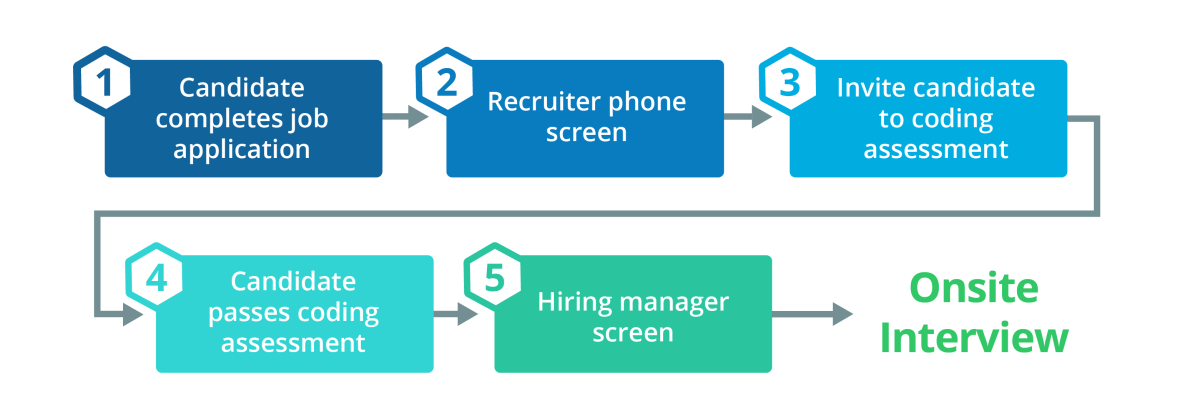 candidate-engagement-workflow-2