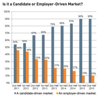 Is it a Candidate or Employer-Driven Market?