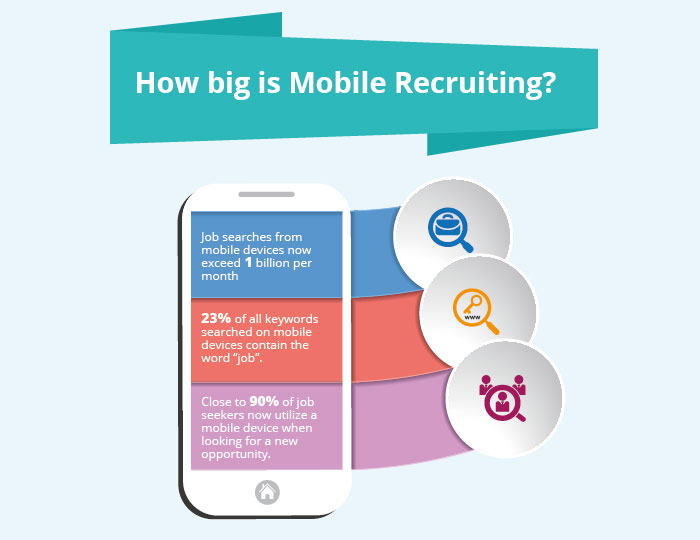 How big is Mobile Recruiting?