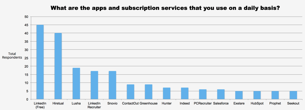 What are the apps and subscription services that you use on a daily basis?