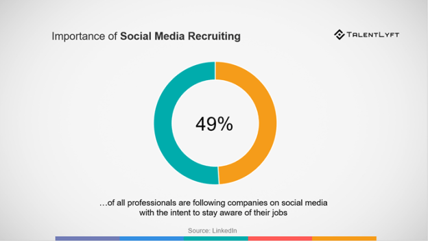 social-media-recruiting-importance-in data-driven-recruiting
