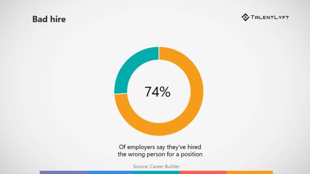 Prevalence-of-bad-hire-reason-to- Start-With-Data-Driven-Recruiting