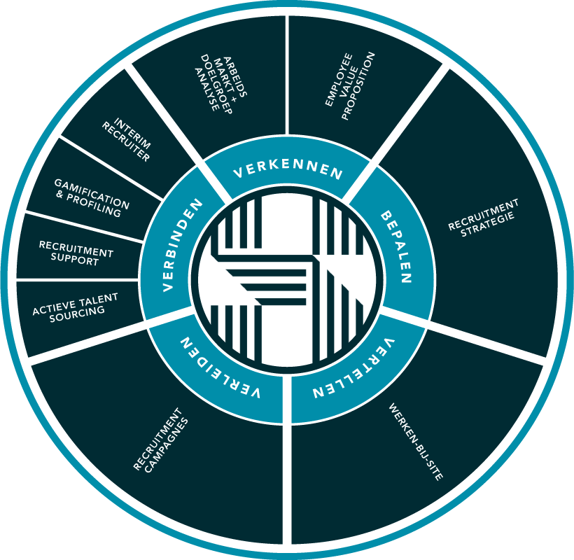 Jobmarketing en Employer Branding Recruitment Support, Talent Sourcing en Interim Recruitment. Recruitment Marketing-strategie. HIRE5 - Optimaliseren van recruitmentprocessen. HIRE5 is een Recruitmentmarketing Bureau.