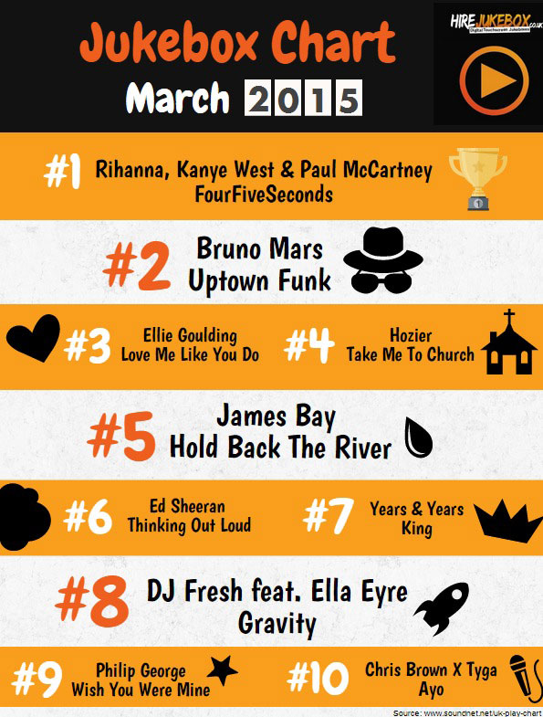 Uk Top 10 Singles Chart This Week