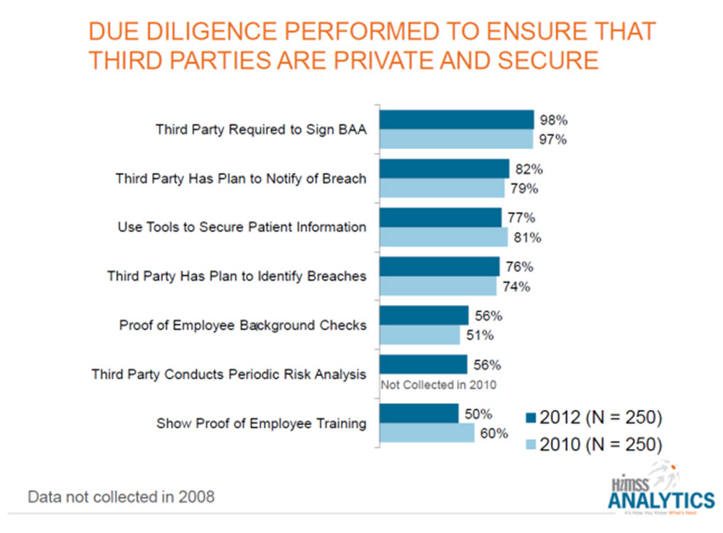 Security Of Patient Data Survey Reveals Due Diligence Is