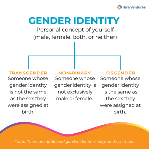helpful definitions for recruiting transgender and nonbinary people. types of gender identities- transgender, nonbinary, and cisgender