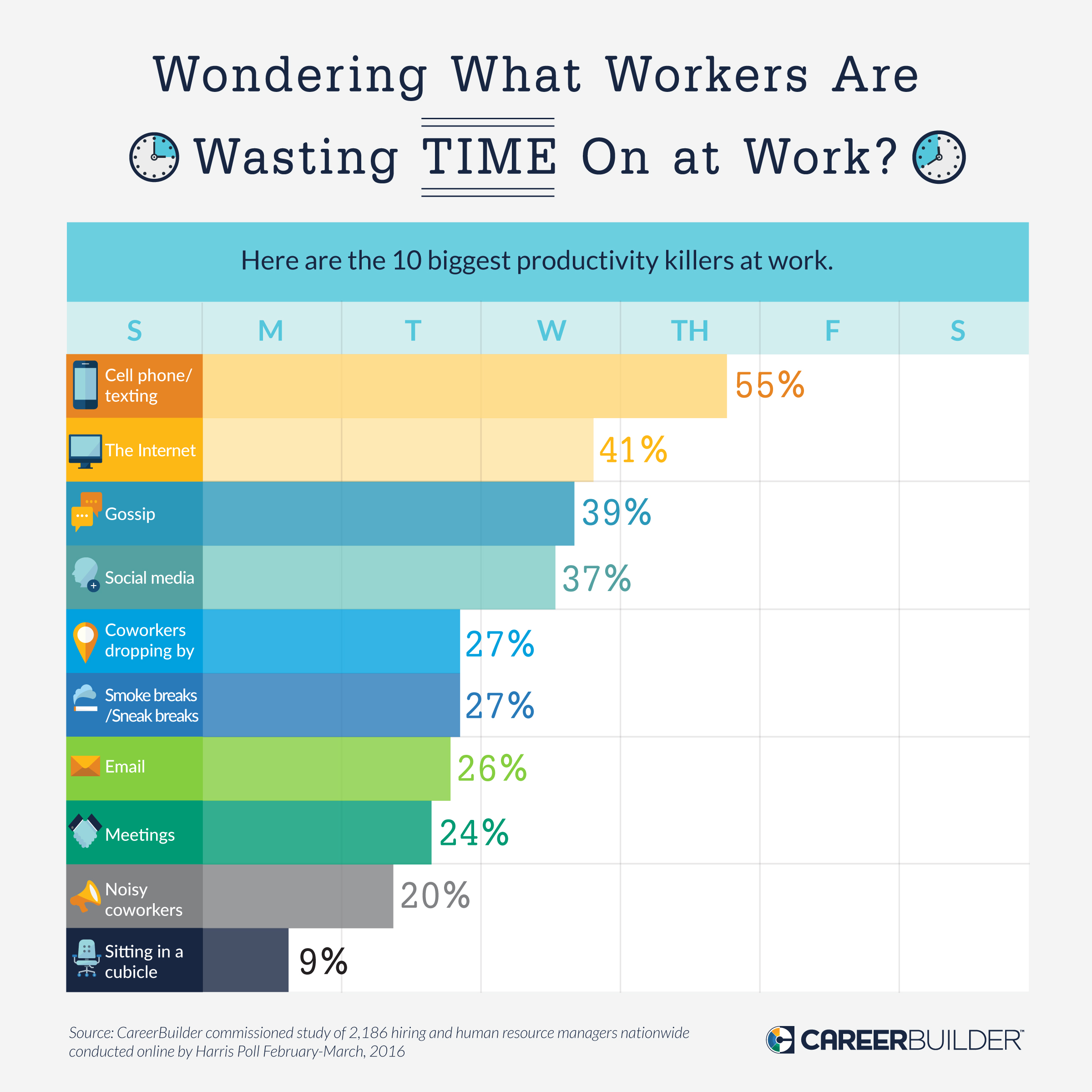 From Cell Phones To Noisy Coworkers Top 10 Productivity