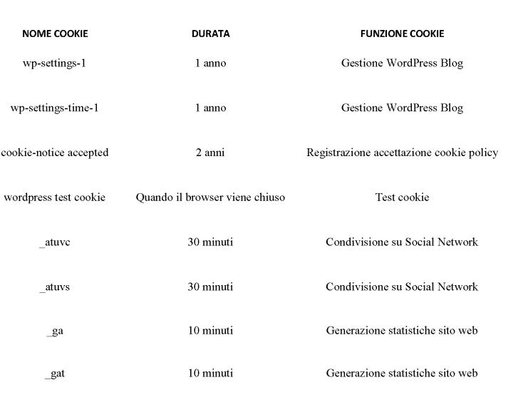 elenco-cookie