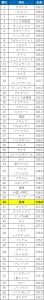 shincho-ranking