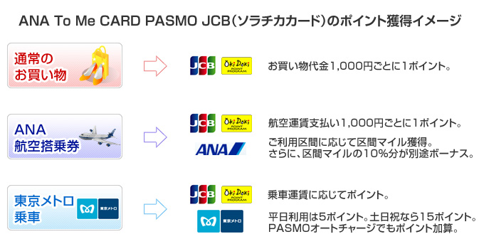 ANA To Me CARD PASMO JCB_illust01