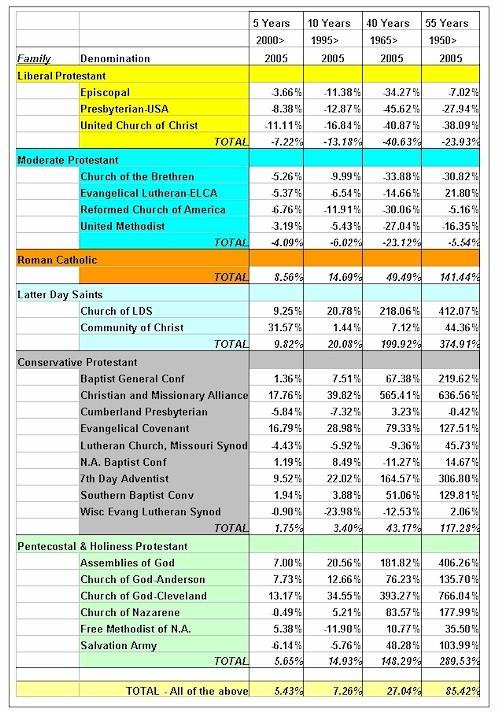 denominational membership trends