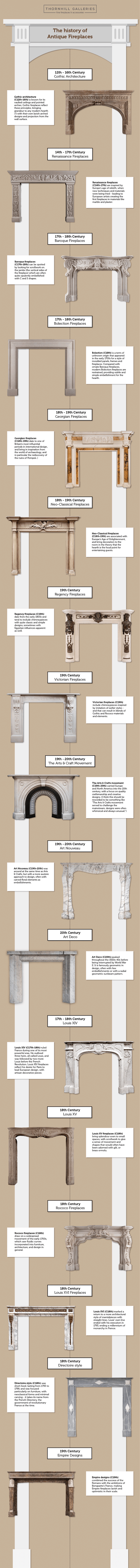 Fireplace history infographic