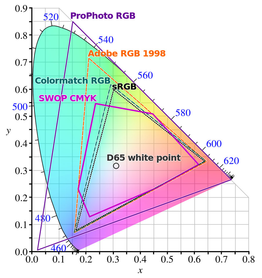 ProPhoto RGB Color Space HiSoUR Hi So You Are