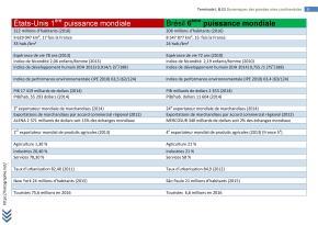 terminale L amériques (8)