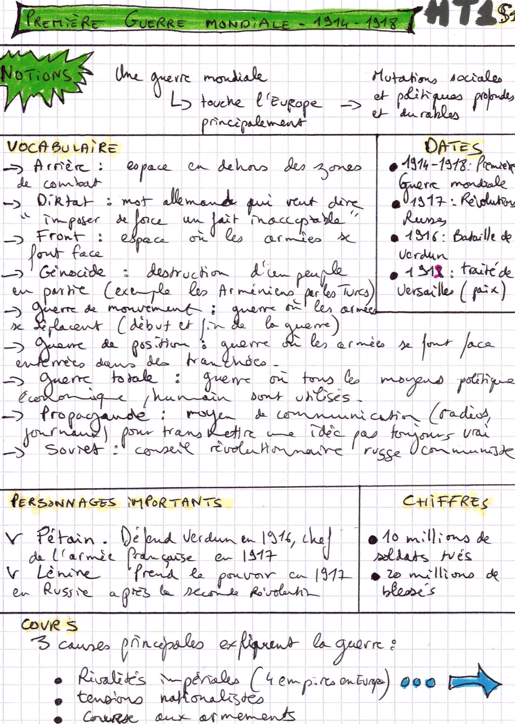 Fiche Revision Brevet Francais Pdf : fiche, revision, brevet, francais, Faire, Fiches, Révision, HISTOgraphie