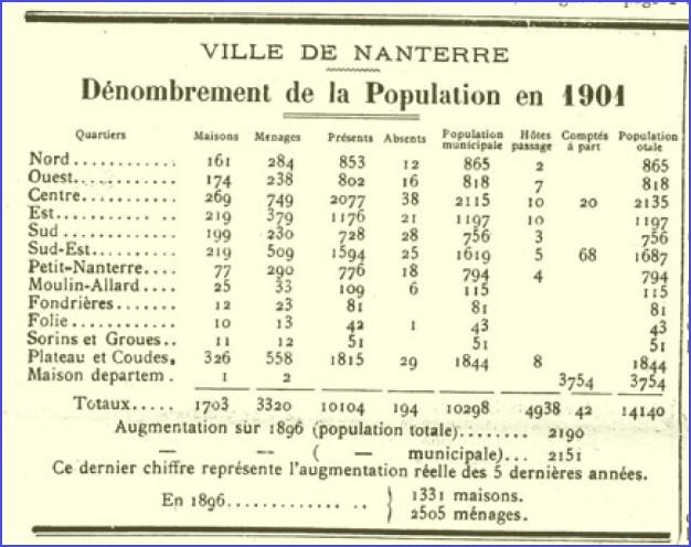 Population_1901