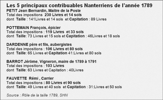 Taille_1789_5_principaux