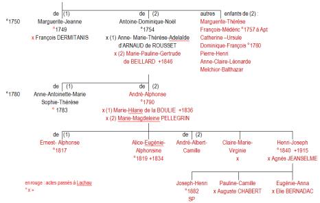 Arbre généalogique des Bernard-Lacroix (Partie basse)