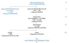 Les Grolée-Mévouillon - Généalogie (simplifiée)