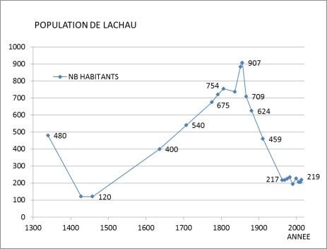 Informations statistiques : Nombre des habitants de Lachau de 1340 à 2013 1/2