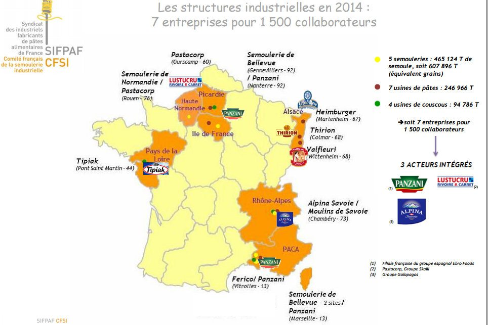 industrie des pâtes en France