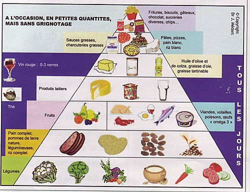 nouvelle pyramide alimentaire
