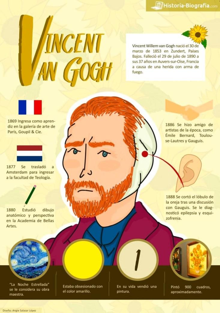 Infografía Vincent Van Gogh