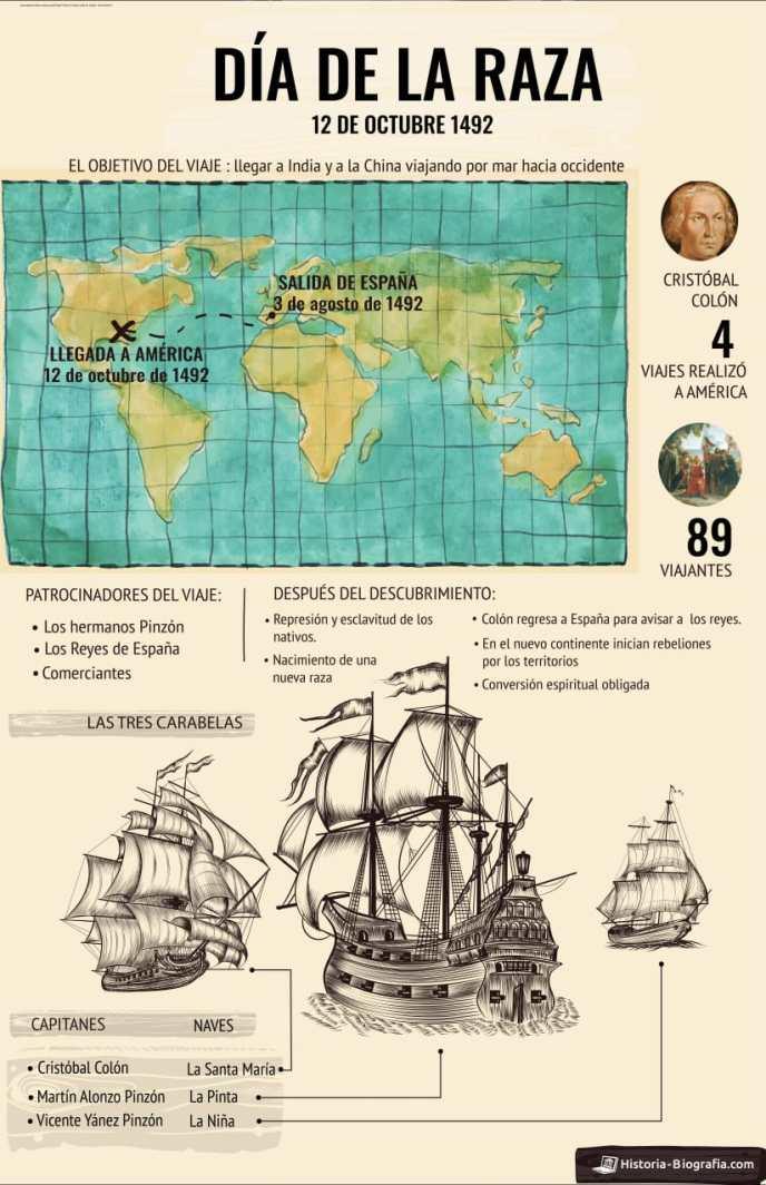 Historia del día de la raza - infografía