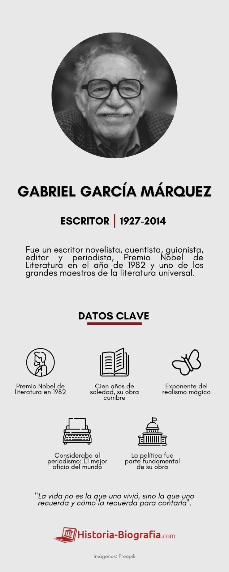 Infografía de Gabriel García Márquez