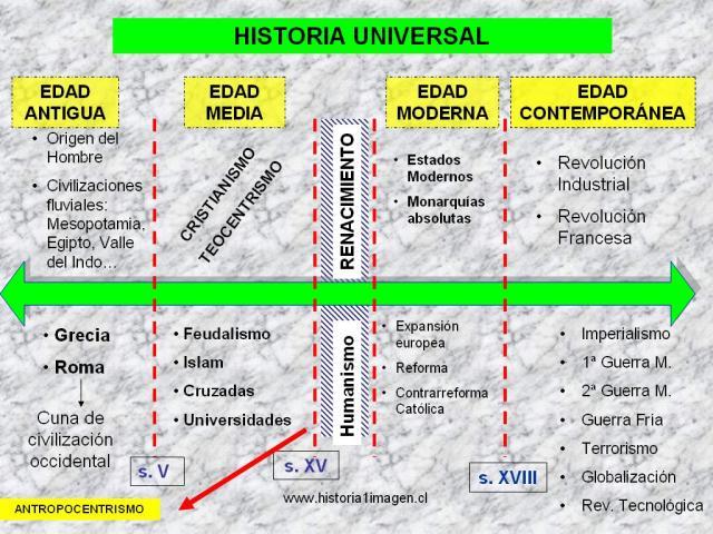 ESQUEMAS Y MAPAS CONCEPTUALES SOBRE HISTORIA UNIVERSAL PEDAGOGA EN HISTORIA GEOGRAFA Y EDUCACIN CVICA UDLA  Historia1Imagen