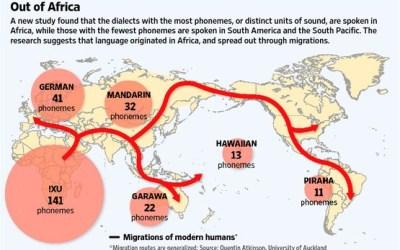 Científicos rastrean las lenguas del mundo hasta una lengua materna africana.